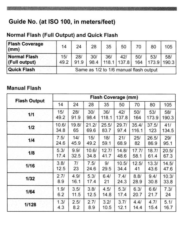 flash photography the sunny 16 rule flash guide number rh neilvn com camera flash guide number explained photo flash guide number calculator